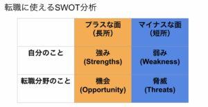 公務員から転職 SWOT分析